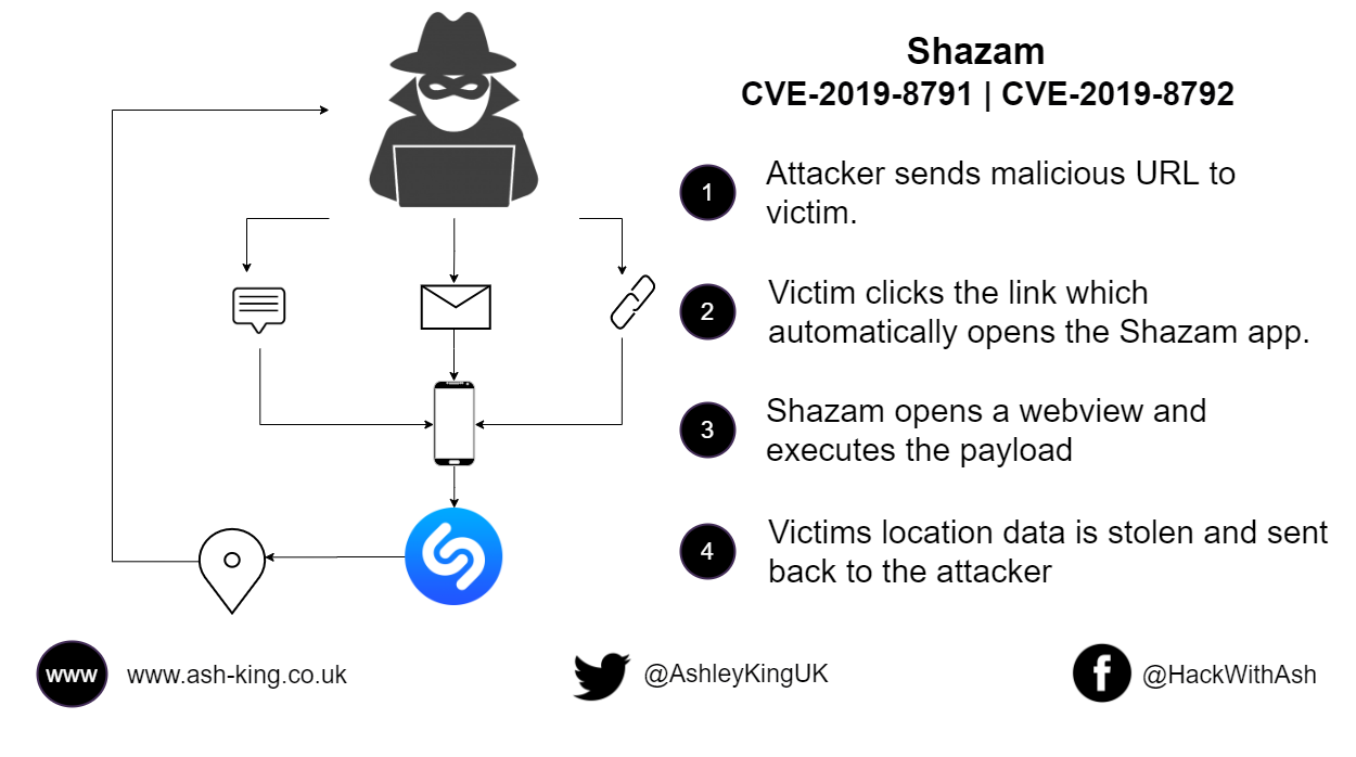 ShazLocate! Abusing CVE-2019-8791 & CVE-2019-8792